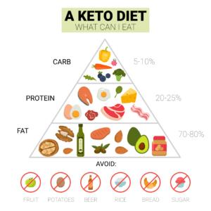 Diagram of a keto diet food pyramid