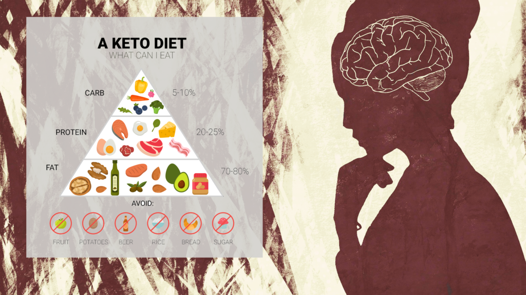 Illustration of a woman with her brain in thought looking at the keto food pyramid. Click to start your custom keto meal p;lan.